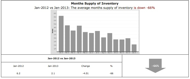 Los Angeles homes for sale. How is the inventory?